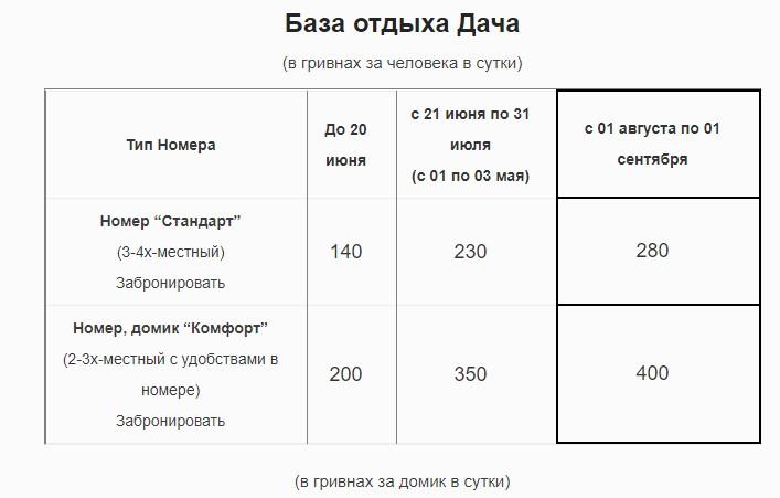 цены в Затоке для Минска